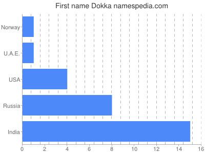Given name Dokka