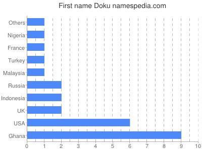 Given name Doku