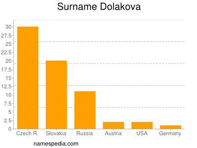 Surname Dolakova