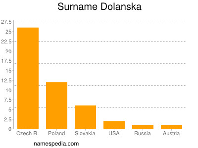 Surname Dolanska