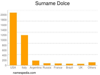 Surname Dolce