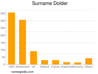 Surname Dolder