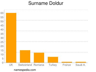 Surname Doldur