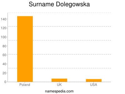 Surname Dolegowska