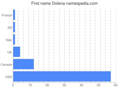 Given name Dolena