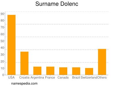 Surname Dolenc