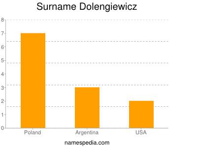 Surname Dolengiewicz