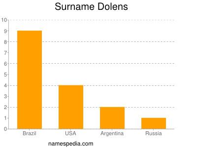 Surname Dolens