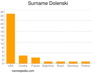 Surname Dolenski