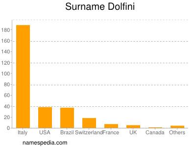 Surname Dolfini