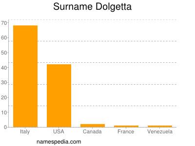Surname Dolgetta