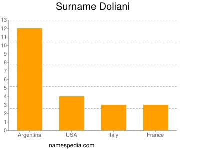 Surname Doliani
