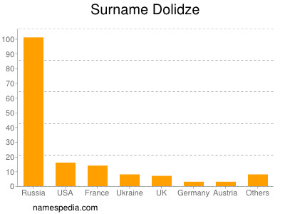 Surname Dolidze