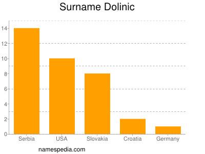 Surname Dolinic