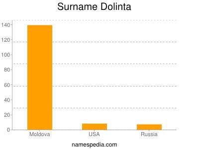 Surname Dolinta