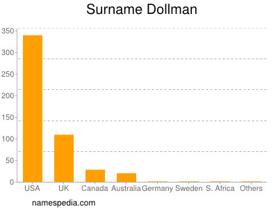 Surname Dollman