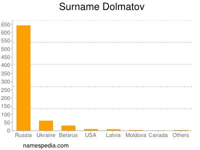 Surname Dolmatov