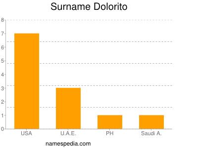 Surname Dolorito