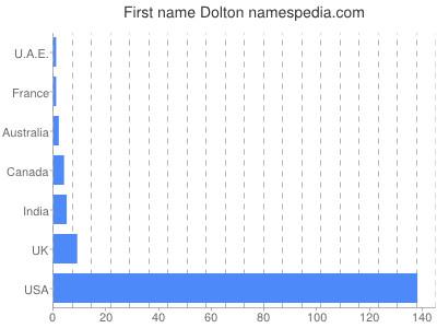 Given name Dolton