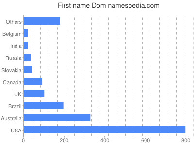 Given name Dom