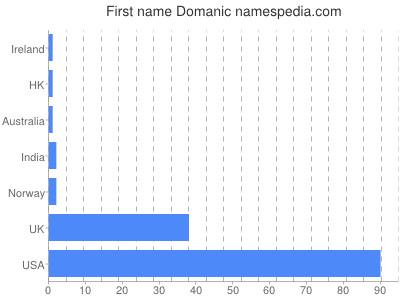Given name Domanic