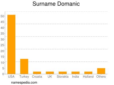 Surname Domanic