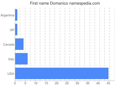 Given name Domanico