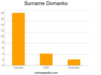 Surname Domanko