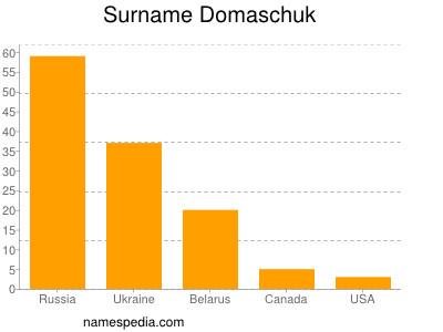 Surname Domaschuk
