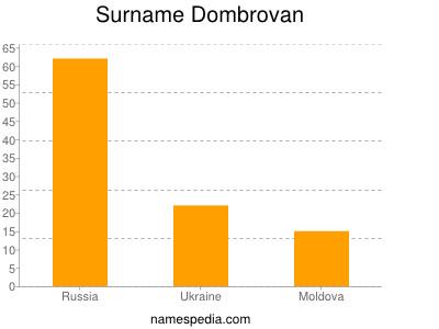 Surname Dombrovan