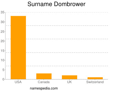 Surname Dombrower