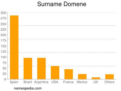 Surname Domene