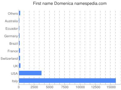 Given name Domenica