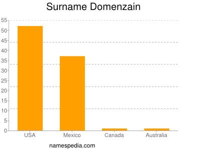Surname Domenzain
