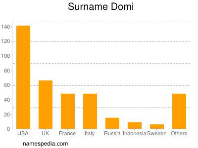 Surname Domi