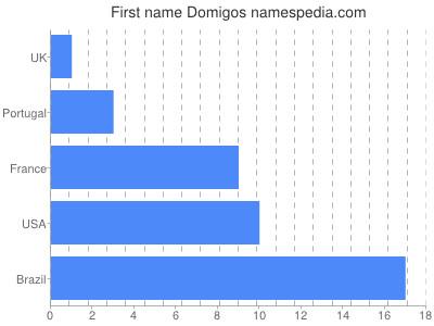 Given name Domigos
