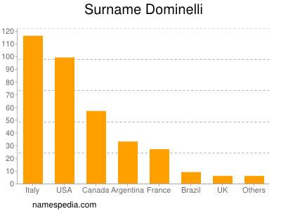 Surname Dominelli