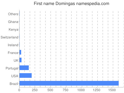 Given name Domingas