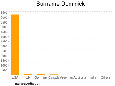 Surname Dominick