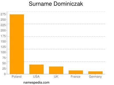 Surname Dominiczak