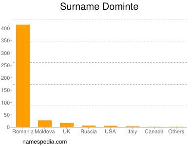 Surname Dominte