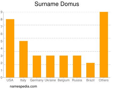 Surname Domus