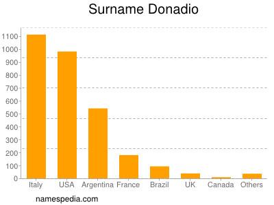 Surname Donadio