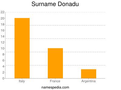 Surname Donadu