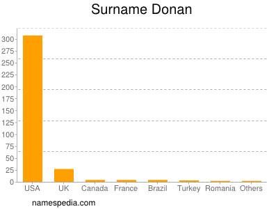 Surname Donan