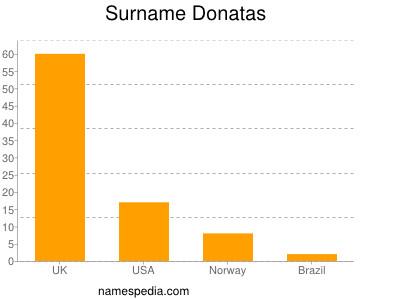 Surname Donatas