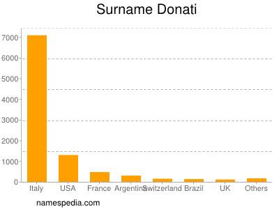 Surname Donati