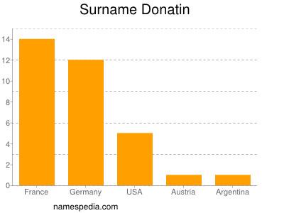Surname Donatin