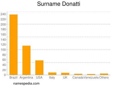 Surname Donatti