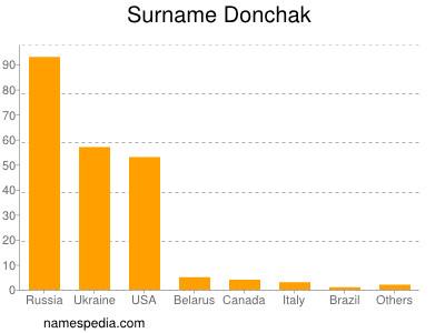 Surname Donchak